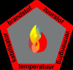 De werking van brandvertragende stoffen