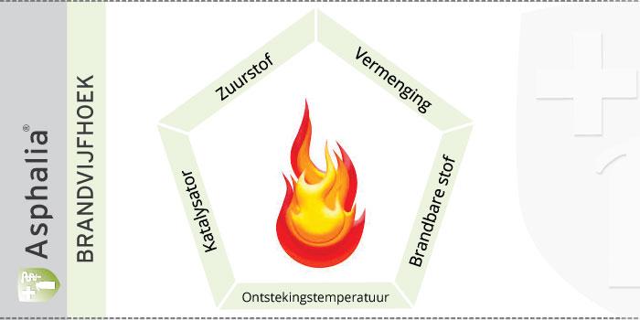 Brandvijfhoek, deel 2